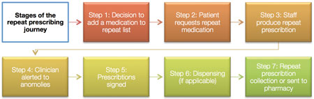 Repeat prescribing chart